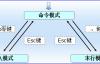 Linux文本编辑器vi(vim)